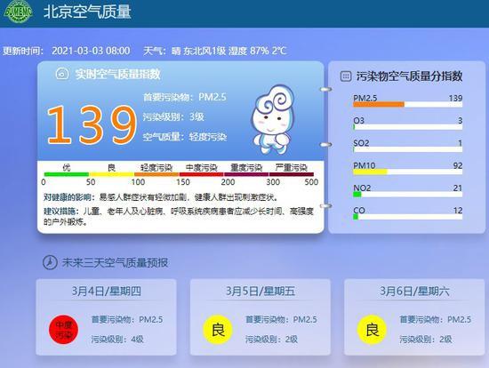 注意防护!北京空气质量已达轻度污染图片