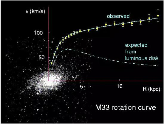 M33星系的旋转曲线