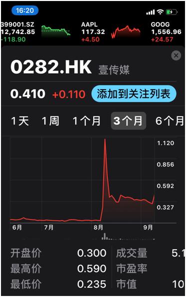 壹传媒股价8月10日以来泛起异动