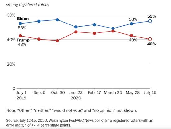 《华盛顿邮报》最新民调。