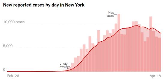 纽约每日确诊人数增长图,曲线开始下降。/NYT