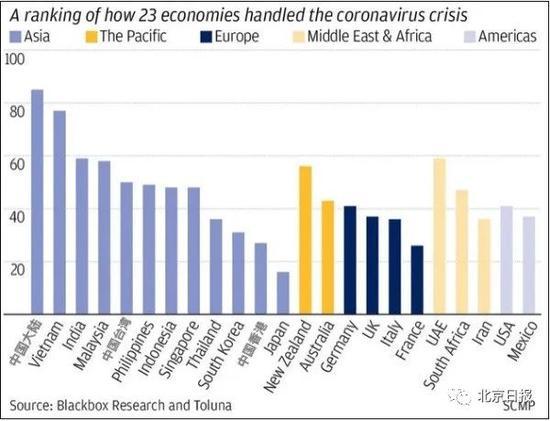 23个经济体应对新冠疫情的得分排名 图片来源:《南华早报》