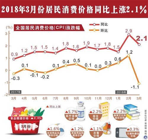 3月份CPI和PPI同比涨幅均有所回落——