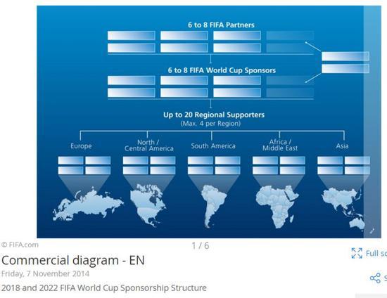 ▲图表描述了2018年和2022年FIFA世界杯比赛将如何实施FIFA的三级赞助结构(图/FIFA官网)