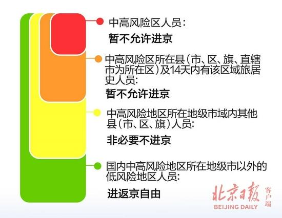 最新统计!扬州-1,暂缓进京的县市区还有19个
