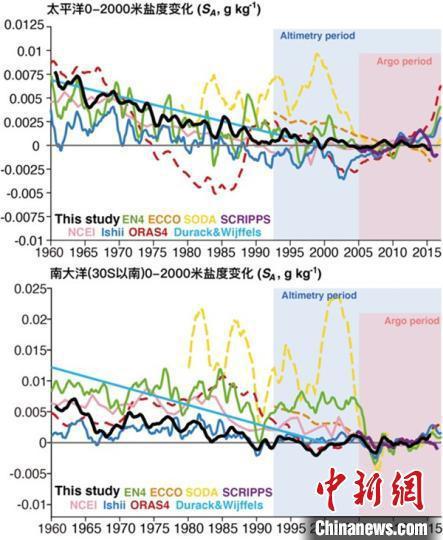 """新的盐度数据和国际已有数据的对比示例。新数据(黑色)显示出非常好的时间连续性,消除了大部分数据中存在的虚假""""盐度漂移""""。中科院大气所研究团队 供图"""