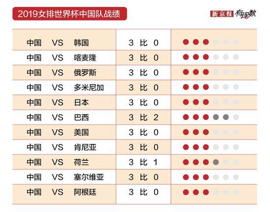 这支国字号让人骄傲 数据告诉你中国女排有多厉害