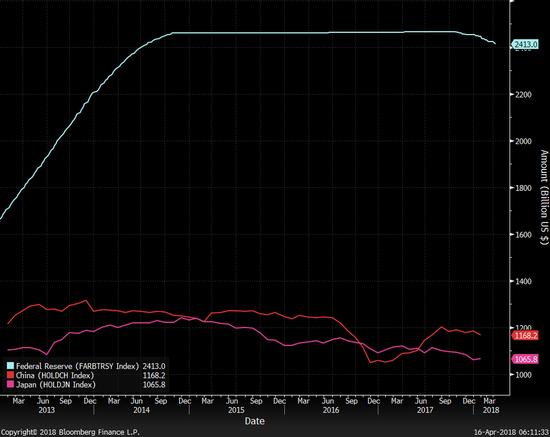 蓝线为美国的联邦储备总量(美债总量),红线为中国持有的美债,粉线为日本持有的美债