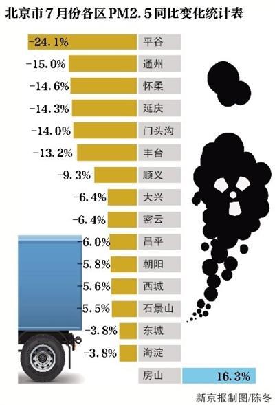 北京PM2.5浓度前7月下降14.1% 重污染同比减10天