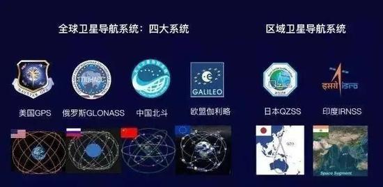 """""""导航卫星俱乐部""""成员。图源:中国航天科普网"""