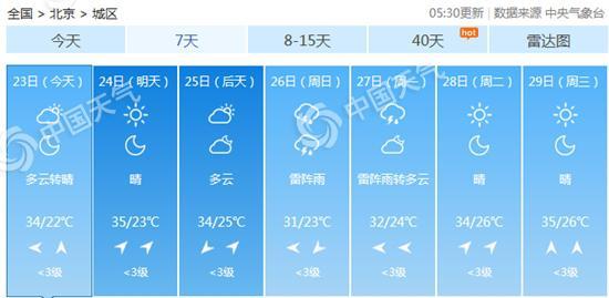 北京明日或再现高温。
