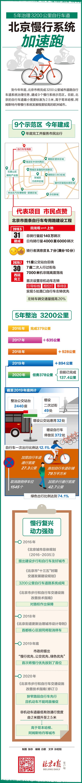 5年治理3200公里自行车道 北京慢行系统加速跑图片