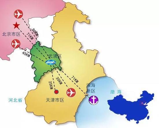 北京、天津、河北与渤海