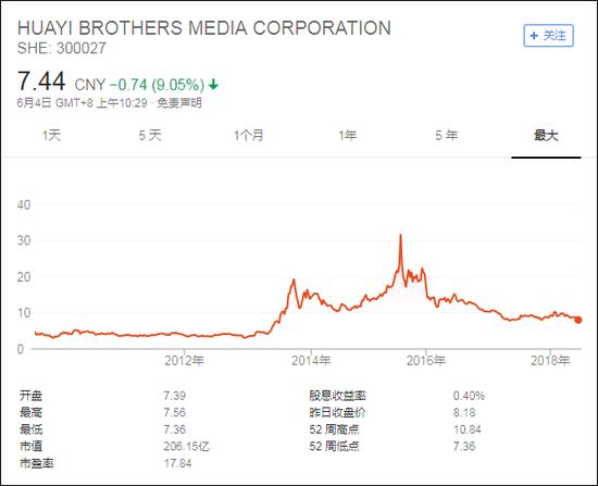 自上市以来,华谊兄弟股价变化情况