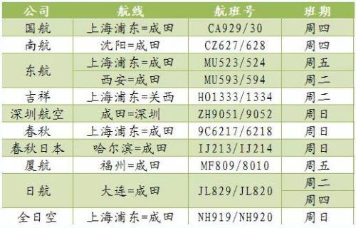 中国驻日本大使馆发布:中日新增3个航班图片