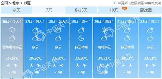 北京下周热力十足,夏日炎炎。
