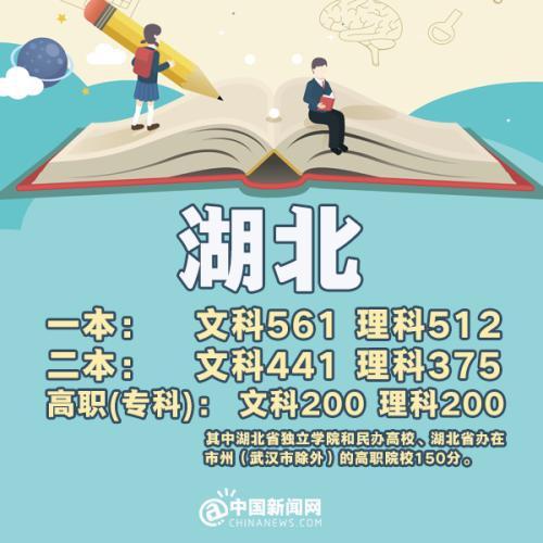 天津:本科理工类407分、文史类436分