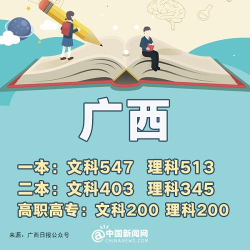 云南:一本理科530分 文科575分