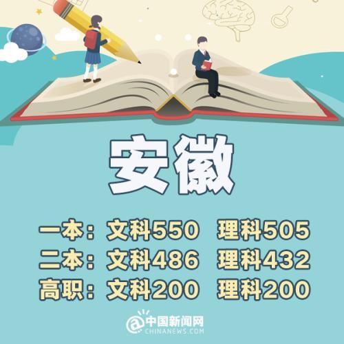 宁夏:一本理科463分 文科528分