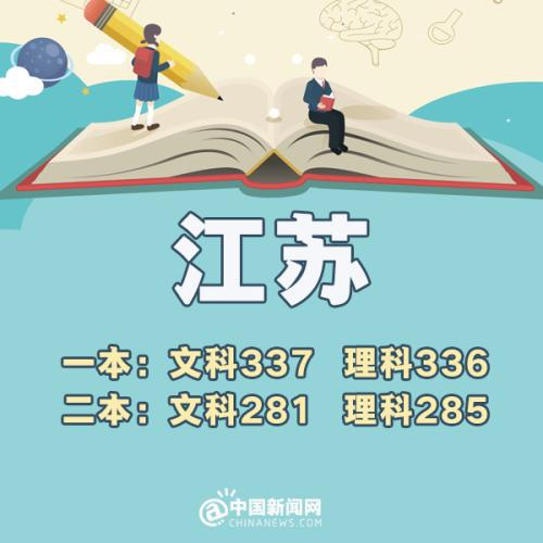 福建:文科一本551分 理科一本490分