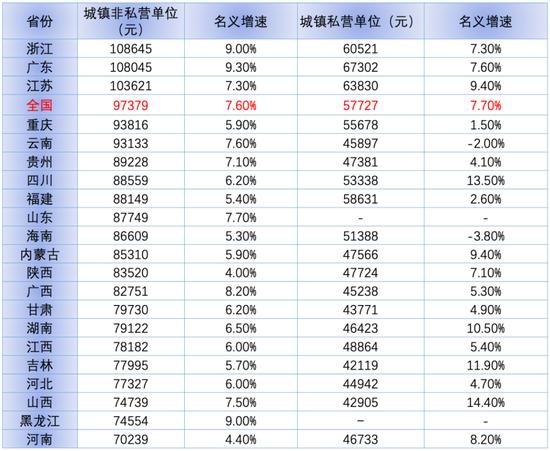21地晒去年工资单 又有三省份城镇非私营单位平均年薪突破10万元
