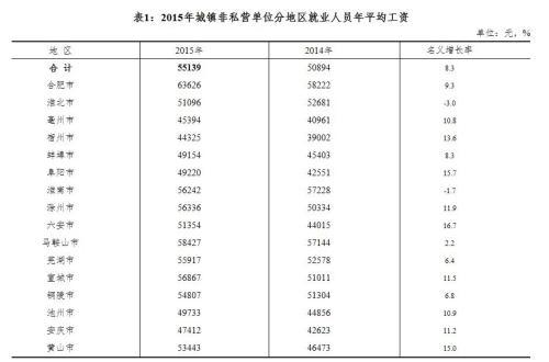 安徽2015年乡镇非公营单元分地域待业职员年均匀工资。来自安徽计算局