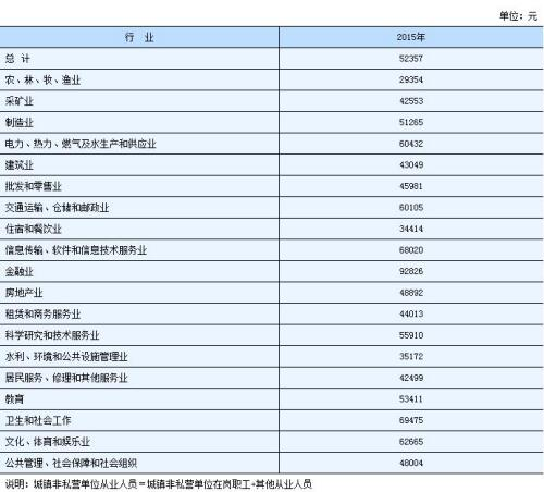 湖南2015年城镇非私营单位从业人员年平均工资。来自湖南统计局