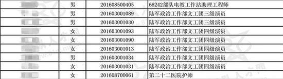 2016年度军队文职人员拟聘对象公示名单(部分)