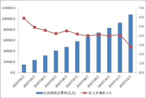 社会物流总费用增长趋势图。来自中国物流与采购联合会网站。
