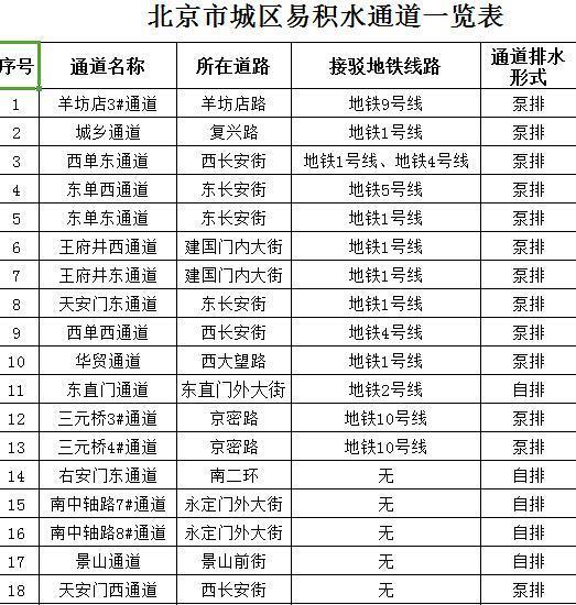 北京市今年将对13座积水严重通道进行排水改造