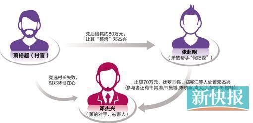 广州一村官拘禁村支书获刑15年 10人涉案3人死刑