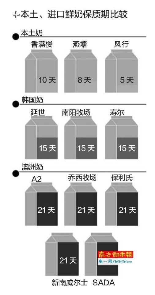 澳洲鲜奶本国销售保质期为7天 卖到中国增至21天