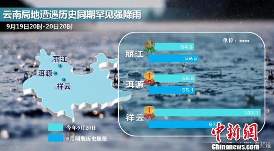 云南局地遭逢前史同期稀有��降雨
