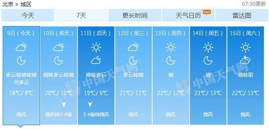 北京将来7气候候预报