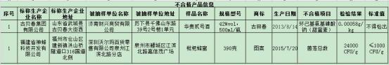 沃尔玛所售枇杷蜂蜜菌落总数超标23倍