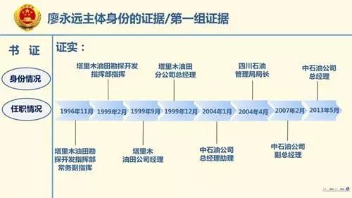 根据起诉书指控和笔者的统计,廖永远共收受16个单位和个人的贿赂,时间持续13年,次数达82次之多;