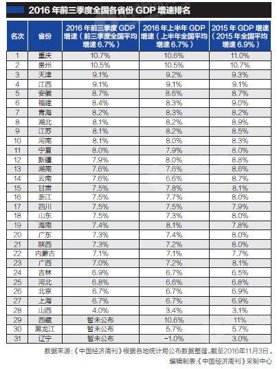 25省份前三季度GDP增速:重庆领跑 山西暂垫底