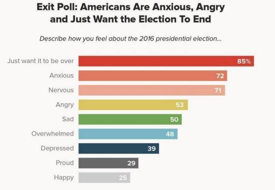 美国人咋看大选 焦虑愤怒只希望快点结束