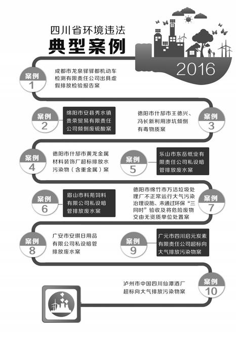 四川酒厂排污整改不过关被按日连续处罚150万元