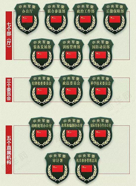 ▲新的军委机关各部门臂章