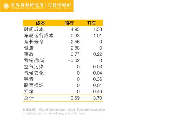 自行车与小汽车行驶一公里的社会成本比较(单位:人民币)说明:表中负值表明为社会收益
