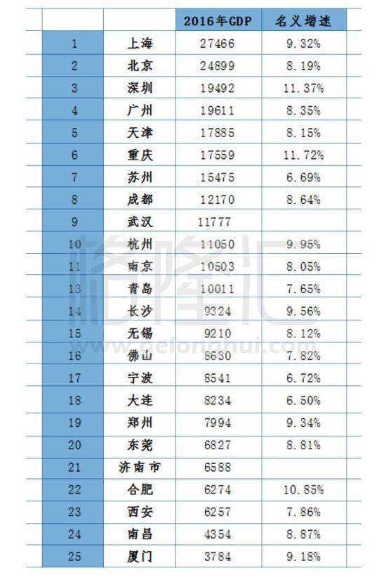 中国各城市GDP水分多大?这对买房很有影响