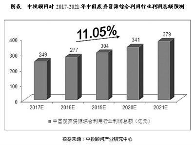 中投顾问对2017―2021年中国废弃资源综合利用行业利润总额预测