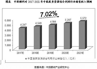 中投顾问对2017―2021年中国废弃资源综合利用行业销售收入预测 数据来源:中投顾问产业研究中心