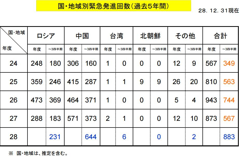 日方统计2016年4月至12月空自紧急起飞战机次数