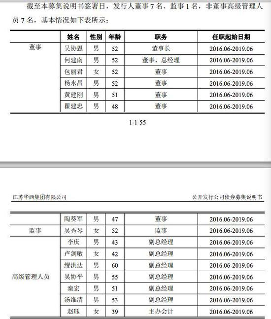 (华西集团董监高名单)