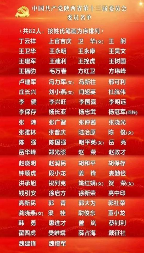 中国共产党陕西省第十三届委员会候补委员