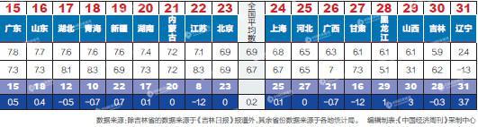 一季度31省份GDP谁跑得快