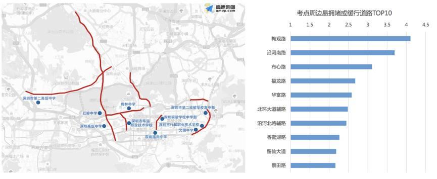 △深圳高考时期早顶峰拥挤TOP10途径及散布