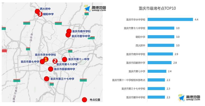△重庆市较为拥挤考点TOP 10